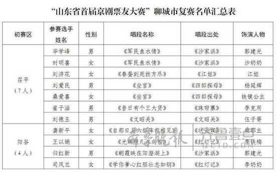 山东省首届京剧选拔赛聊城赛区决赛圆满结束